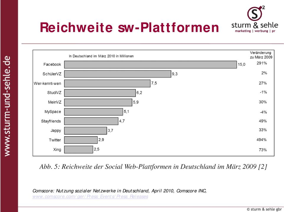 Deutschland, April 2010, Comscore INC,