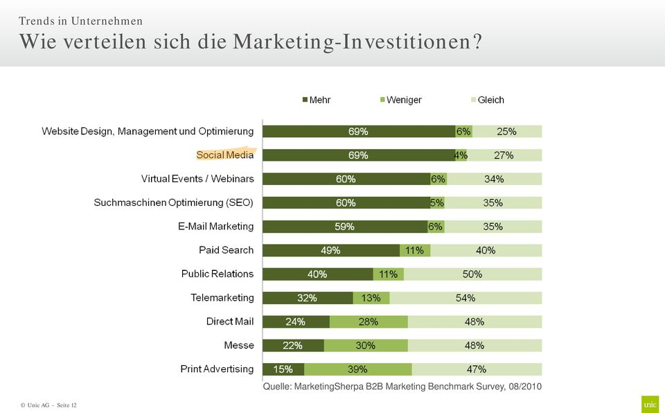 Quelle: MarketingSherpa B2B Marketing