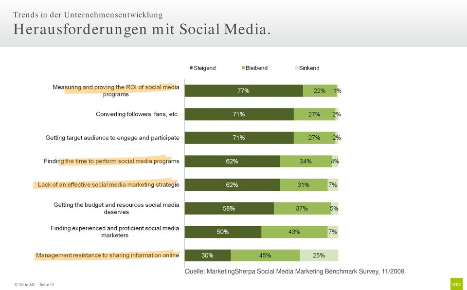 Quelle: MarketingSherpa Social Media