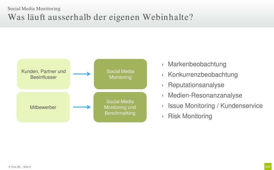 Monitoring und Benchmarking Markenbeobachtung Konkurrenzbeobachtung