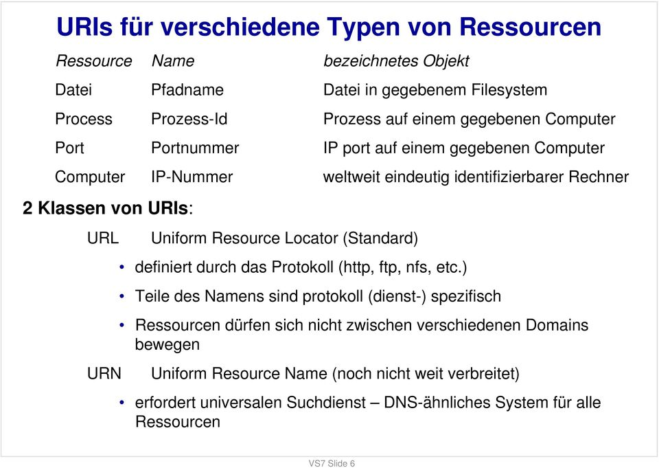 URN Uniform Resource Locator (Standard) definiert durch das Protokoll (http, ftp, nfs, etc.