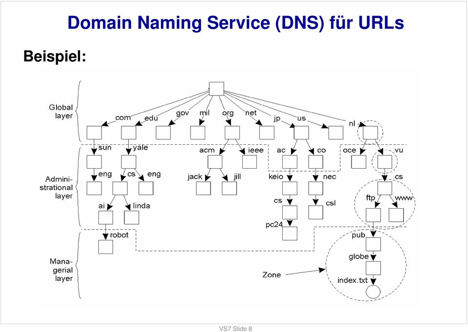 Domain Naming