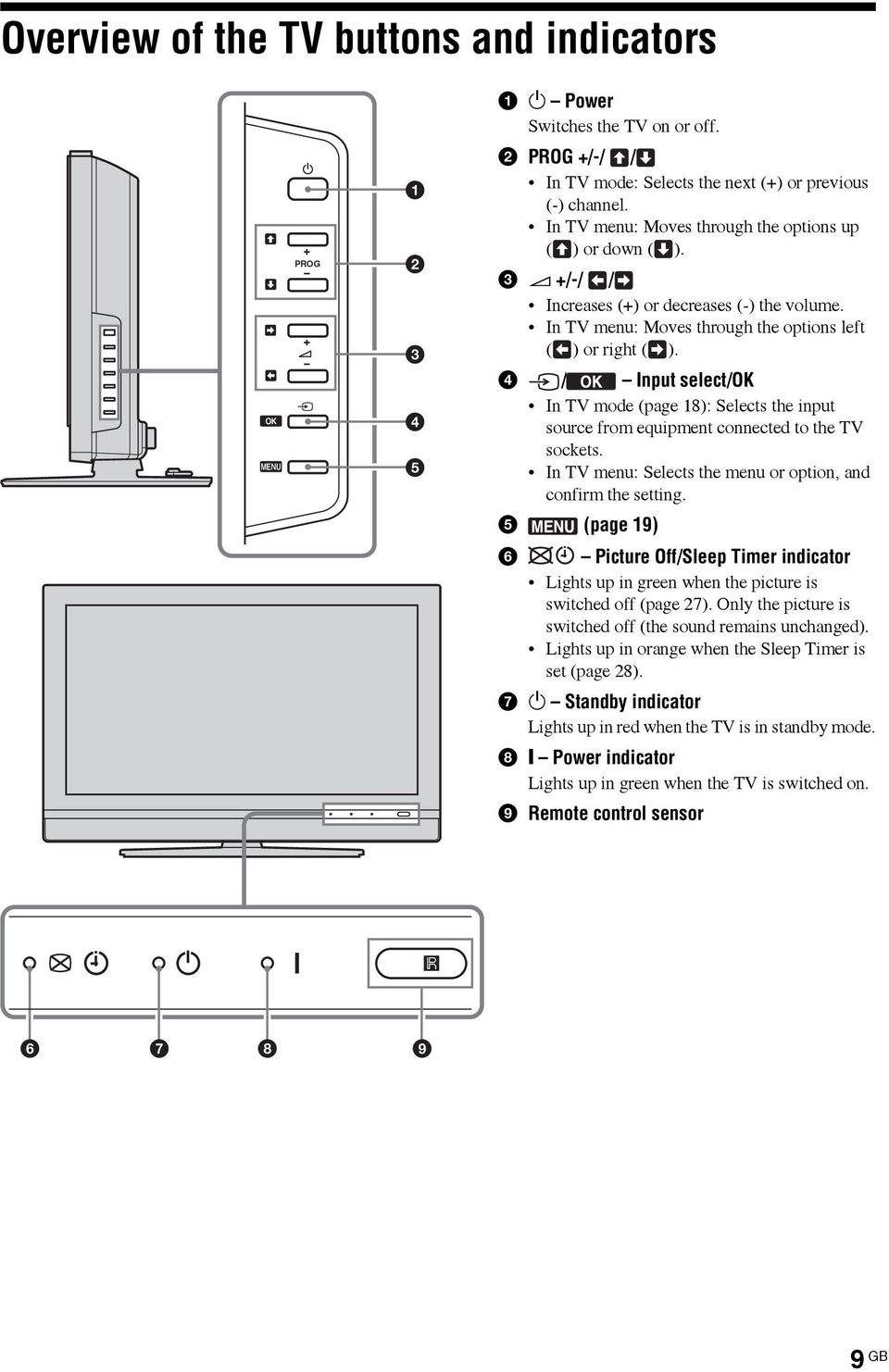 4 / Input select/ok In TV mode (page 18): Selects the input source from equipment connected to the TV sockets. In TV menu: Selects the menu or option, and confirm the setting.