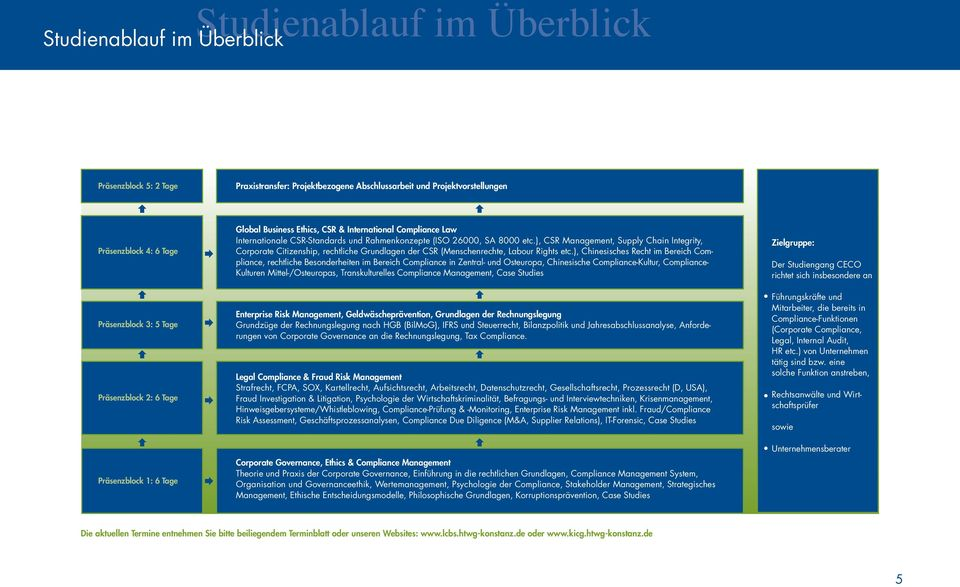 ), CSR Management, Supply Chain Integrity, Corporate Citizenship, rechtliche Grundlagen der CSR (Menschenrechte, Labour Rights etc.