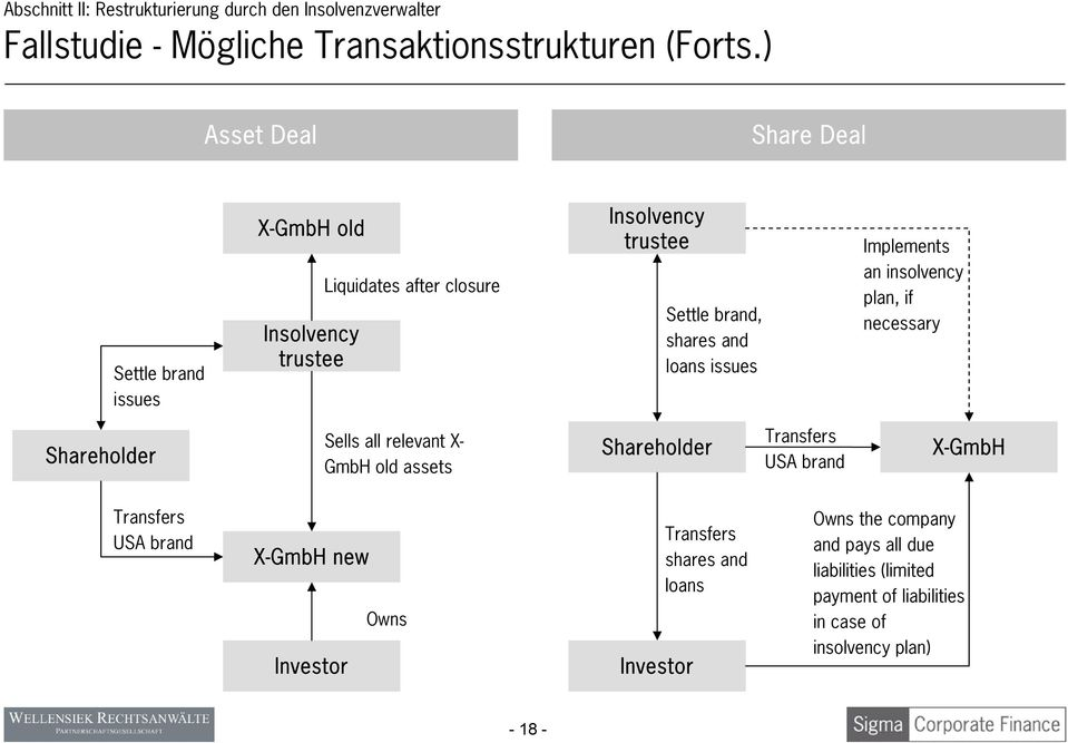issues Implements an insolvency plan, if necessary Shareholder Sells all relevant X- GmbH old assets Shareholder Transfers USA brand X-GmbH
