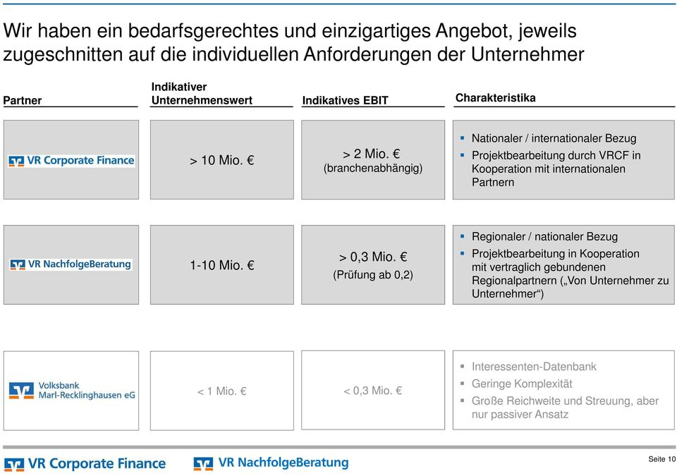 (branchenabhängig) Nationaler / internationaler Bezug Projektbearbeitung durch VRCF in Kooperation mit internationalen Partnern Regionaler / nationaler Bezug 1-10