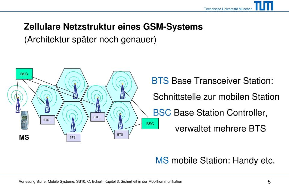 zur mobilen Station MS BTS BTS BTS BTS BSC BSC Base Station