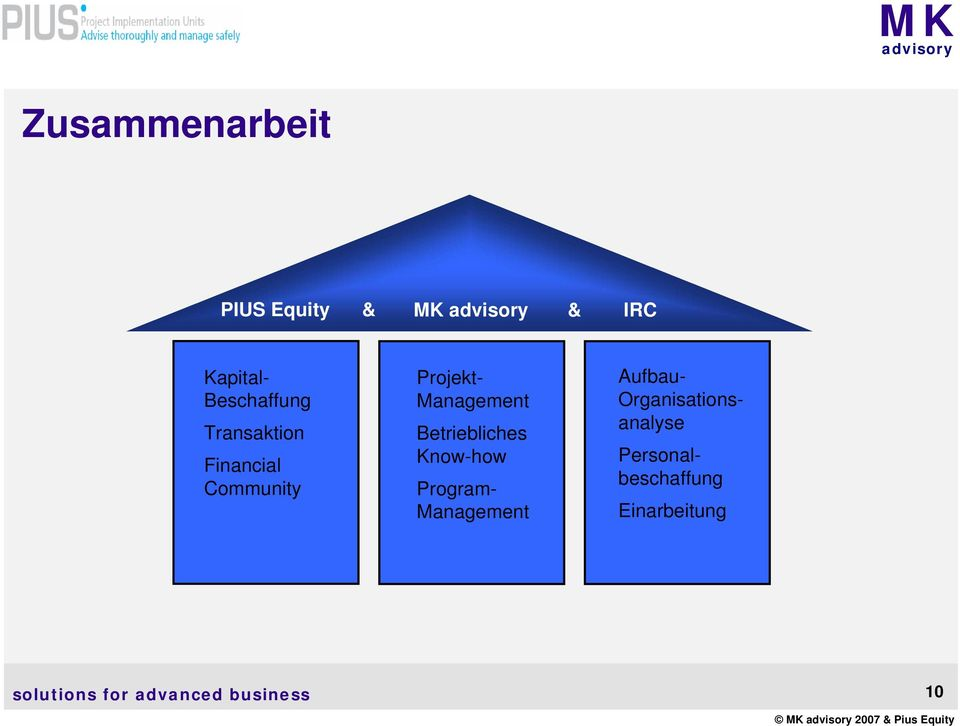 Projekt- Management Betriebliches Know-how Program-