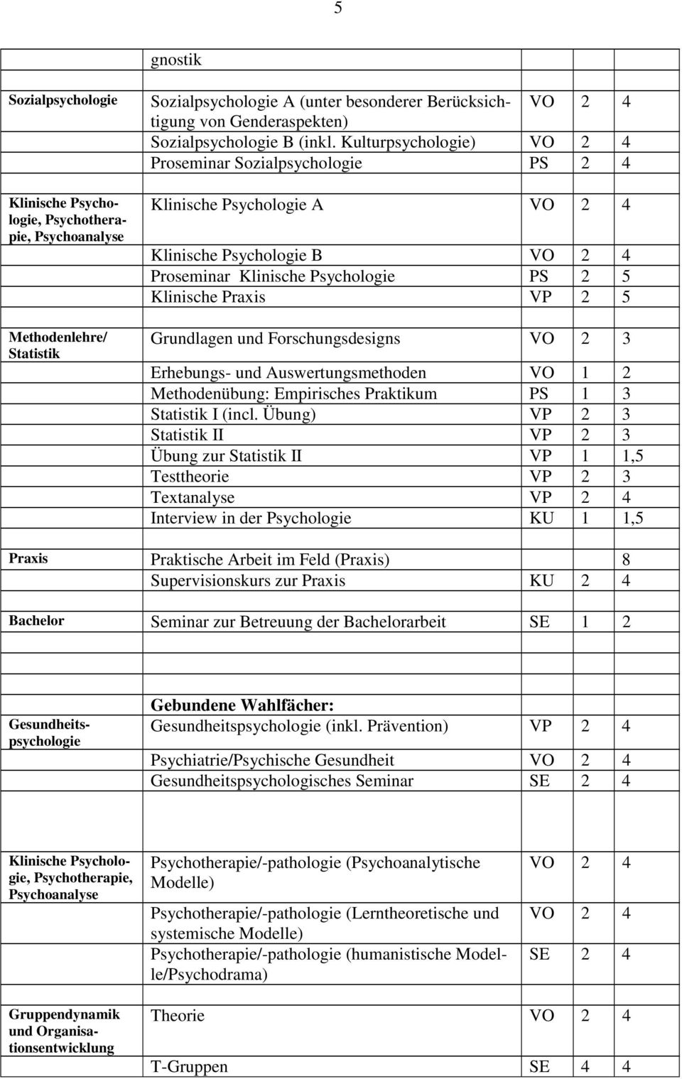 Auswertungsmethoden VO 1 2 Methodenübung: Empirisches Praktikum PS 1 3 Statistik I (incl.