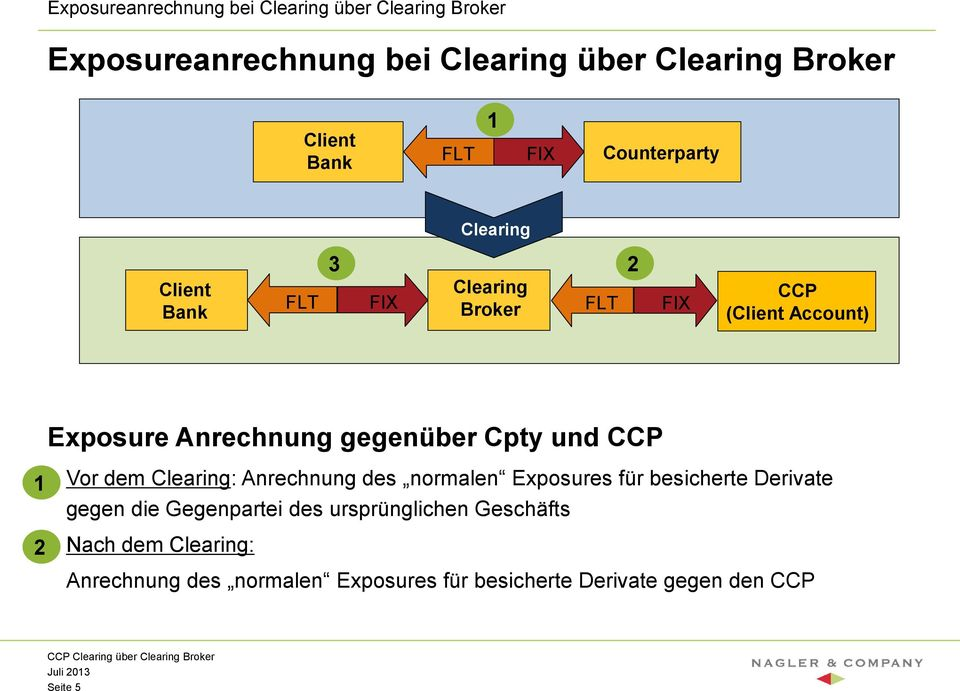 CCP Clearing über Clearing Broker - PDF