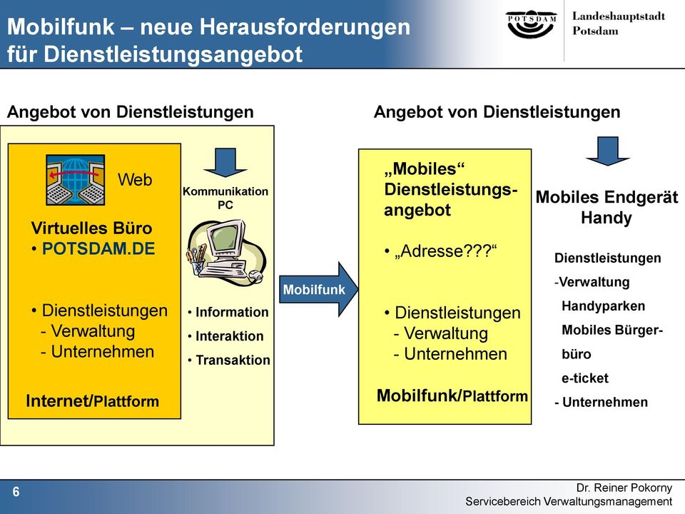 ?? Mobiles Endgerät Handy - Verwaltung - Internet/Plattform Information Interaktion