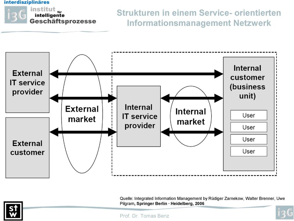 Integrated Information Management by Rüdiger