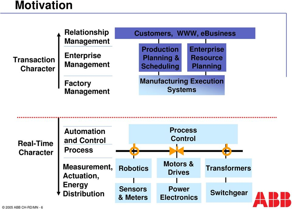 Real-Time Character Automation and Control Process Process Control Measurement, Actuation, Energy