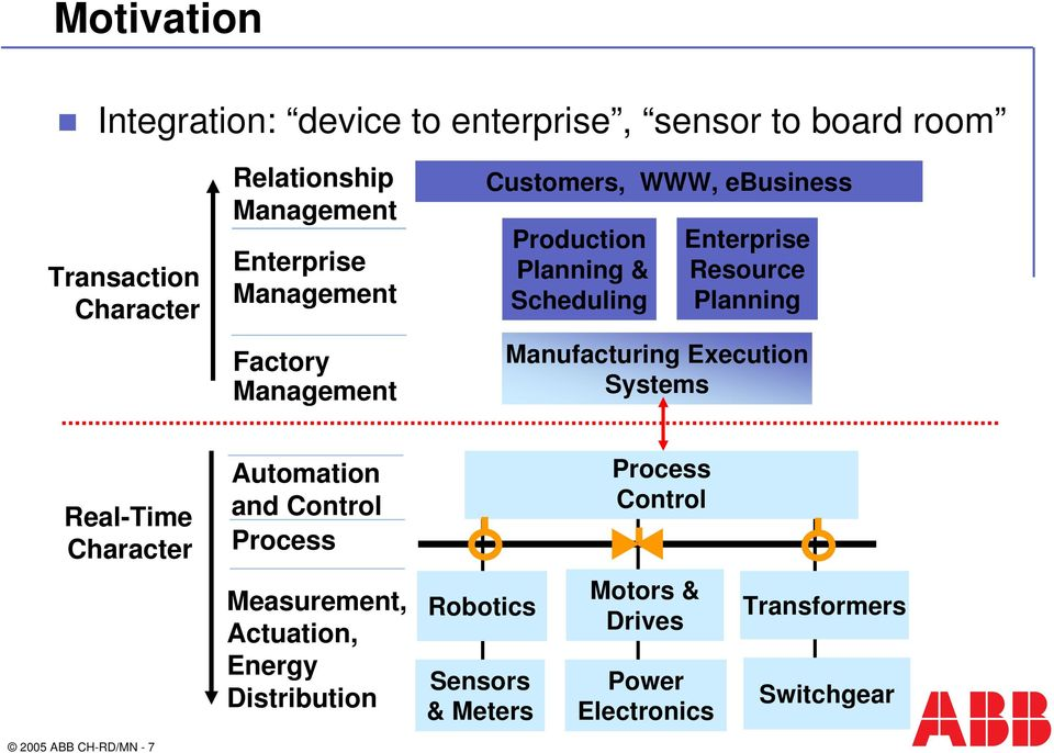 Manufacturing Execution Character Scheduling Planning Systems Factory Manufacturing Execution Systems Real-Time Character Automation and Control Process