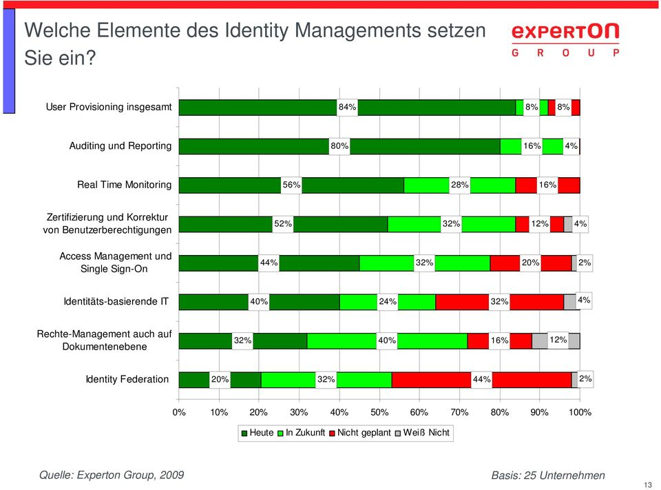 Korrektur von Benutzerberechtigungen 52% 32% 12% 4% Access Management und Single Sign-On 44% 32% 20% 2% Identitäts-basierende IT 40%
