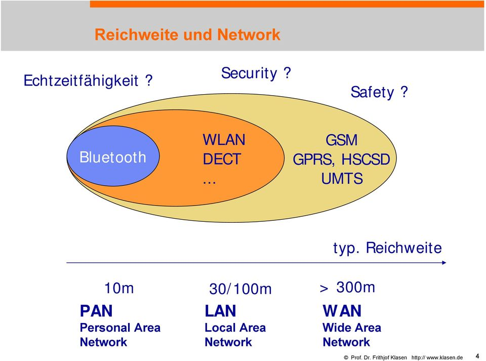 Reichweite 10m 30/100m > 300m PAN Personal Area Network LAN