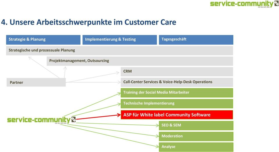Call-Center Services & Voice-Help-Desk Operations Training der Social Media Mitarbeiter