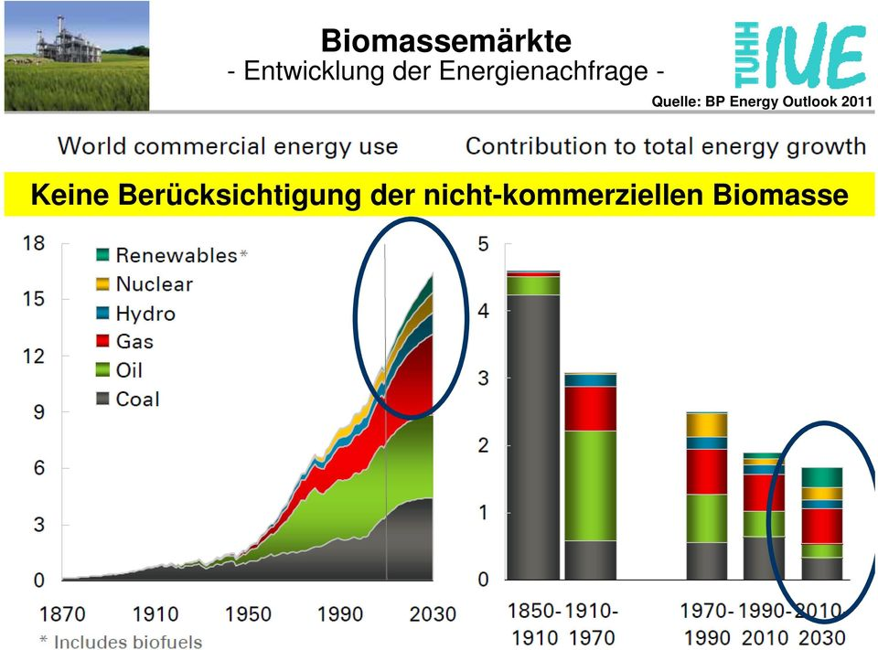 Energy Outlook 2011 Keine