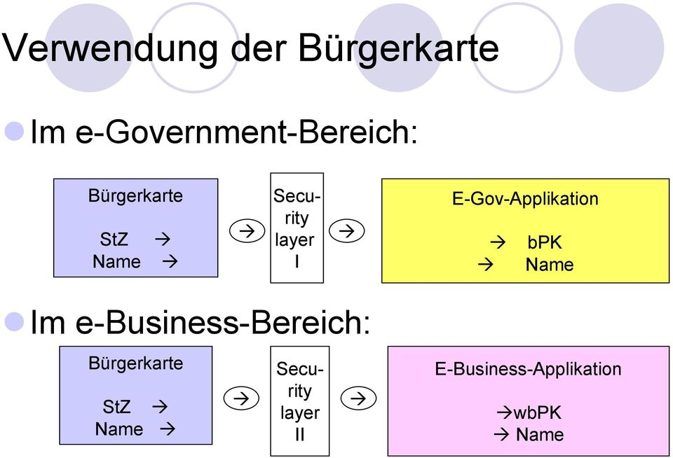 E-Gov-Applikation bpk Name Im e-business-bereich: I