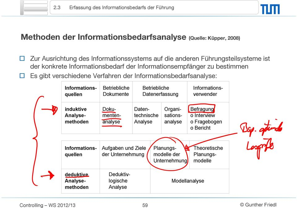 Betriebliche Datenerfassung Informationsverwender induktive Analysemethoden Organisationsanalyse Dokumentenanalyse Datentechnische Analyse Befragung o Interview o Fragebogen o Bericht