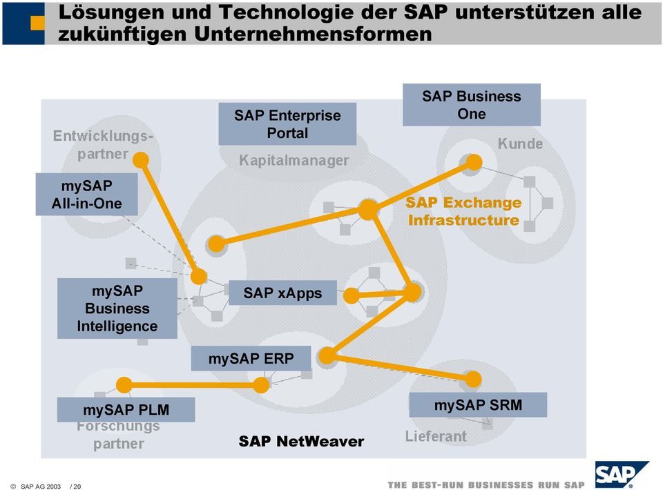 All-in-One SAP Exchange Infrastructure mysap Business