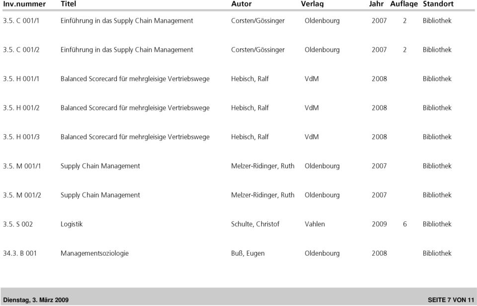 5. M 001/1 Supply Chain Management Melzer-Ridinger, Ruth Oldenbourg 2007 Bibliothek 3.5. M 001/2 Supply Chain Management Melzer-Ridinger, Ruth Oldenbourg 2007 Bibliothek 3.5. S 002 Logistik Schulte, Christof Vahlen 2009 6 Bibliothek 34.