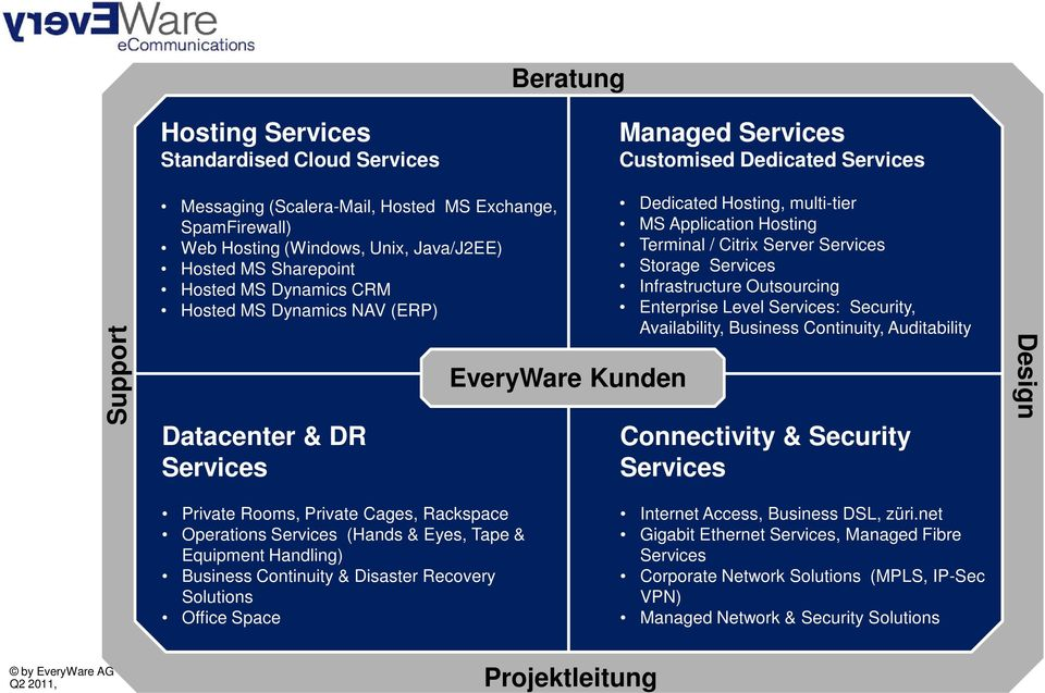 Server Services Storage Services Infrastructure Outsourcing Enterprise Level Services: Security, Managed Services Availability, Business Continuity, Auditability Customised Dedicated Services