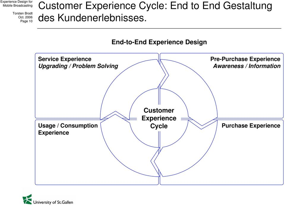 End-to-End Experience Design Service Experience Upgrading / Problem