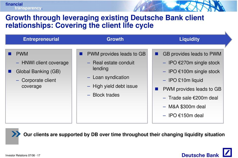 debt issue Block trades GB provides leads to PWM IPO 270m single stock IPO 100m single stock IPO 10m liquid PWM provides leads to GB Trade sale