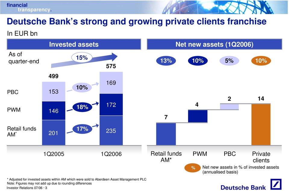 PWM PBC Private clients % Net new assets in % of invested assets (annualised basis) * Adjusted for invested assets within AM