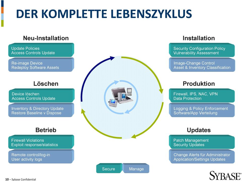 v Dispose Produktion Firewall, IPS, NAC, VPN Data Protection Logging & Policy Enforcement Software/App Verteilung Betrieb Firewall Violations Exploit response/statistics