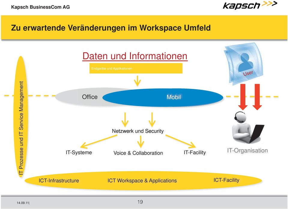 Security IT-Systeme Voice & Collaboration IT-Facility ICT-Infrastructure ICT Workspace &