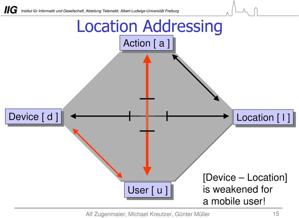 ]] User [[ u ]] [Device Location]