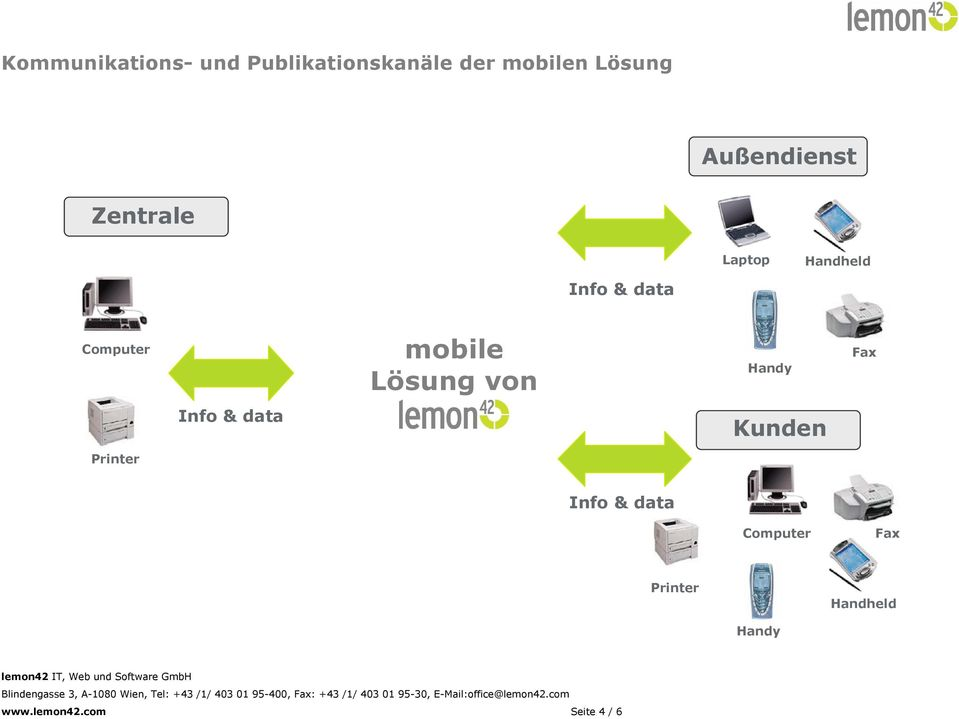 mobile Lösung von Handy Fax Info & data Kunden Printer Info &