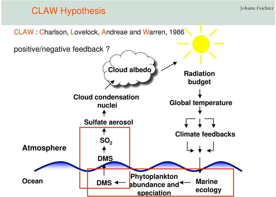 Atmosphere Cloud albedo Cloud condensation nuclei Sulfate aerosol SO 2