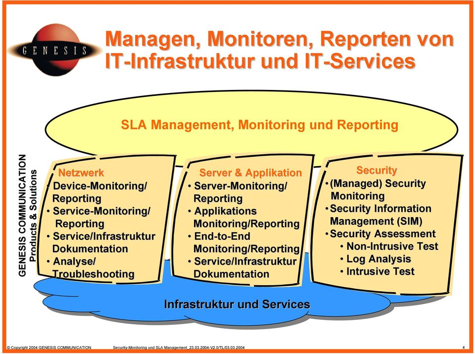 Applikations Monitoring/Reporting End-to to-end Monitoring/Reporting Service/Infrastruktur Dokumentation Security (Managed) Security Monitoring Security Information Management (SIM)