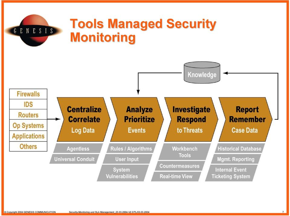 COMMUNICATION Security-Monitoring