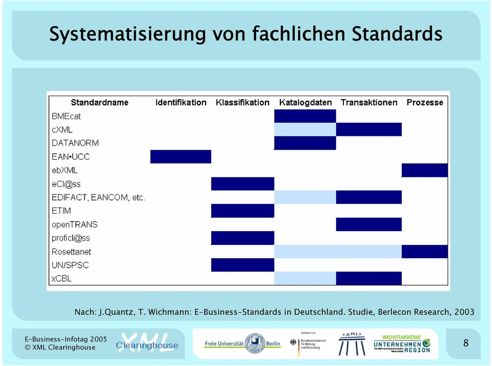 Wichmann: E-Business-Standards in