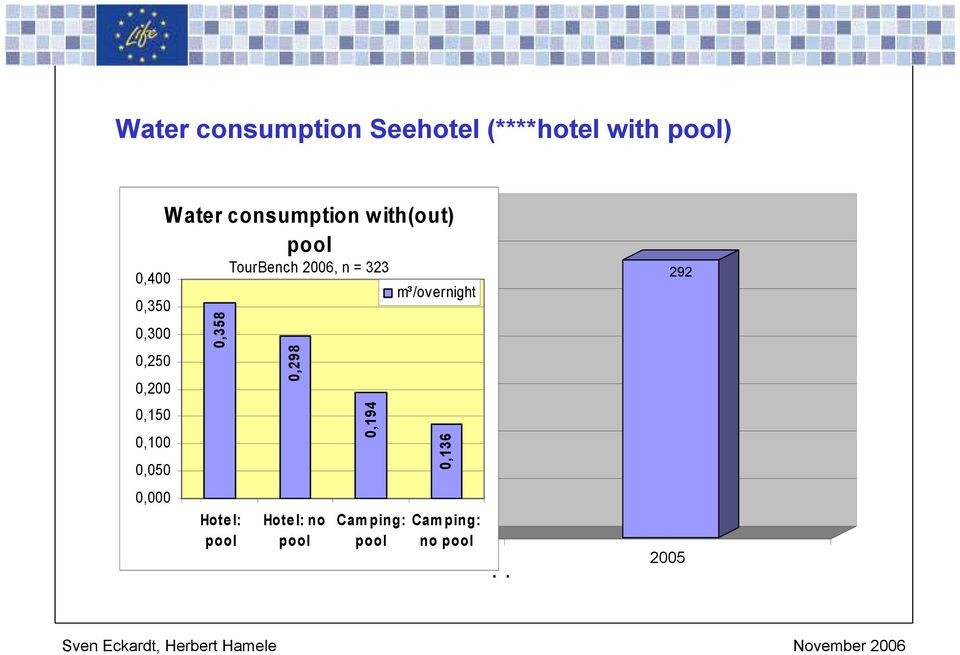 consumption with(out) 0 0,358 Hote l: pool 332 pool TourBench 2006, n = 323 0,298