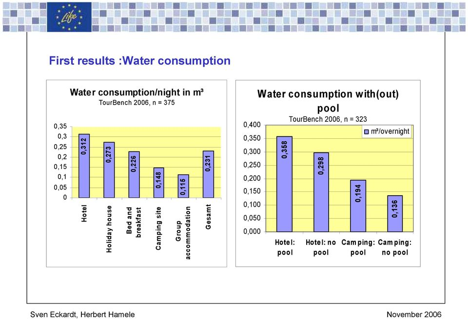 accommodation 0,231 Gesamt 0,400 0,350 0,300 0,250 0,200 0,150 0,100 0,050 0,000 Water consumption with(out)