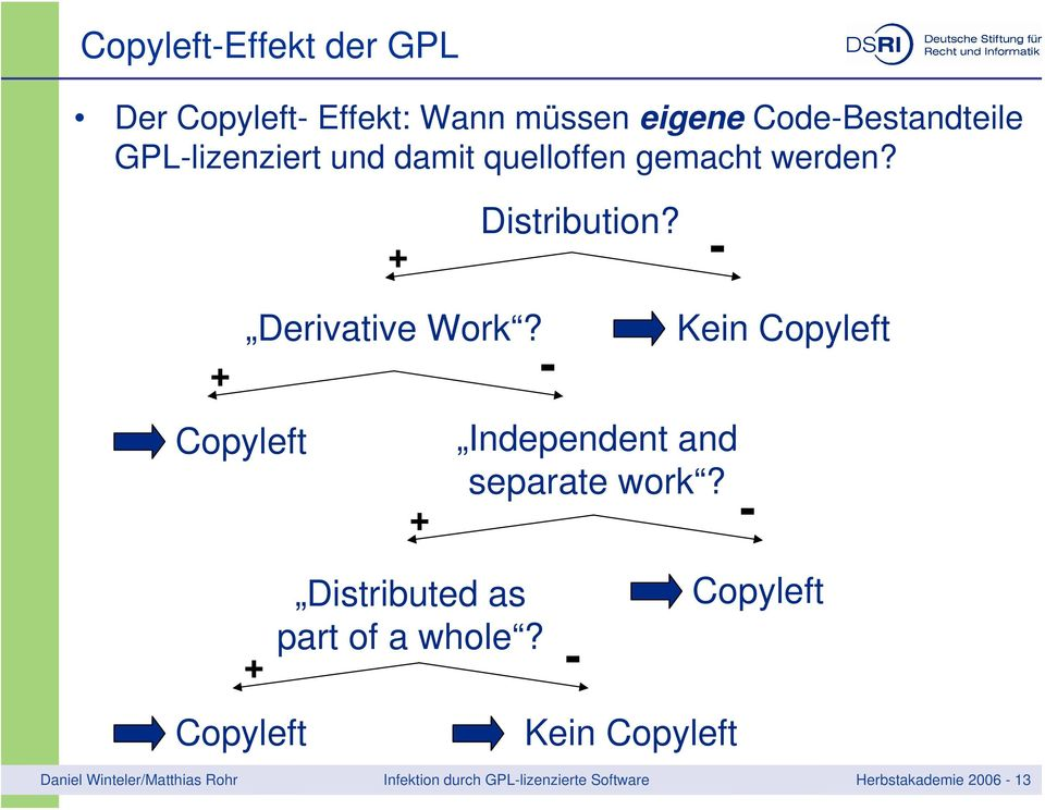 + - Copyleft Independent and separate work? + - Kein Copyleft Distributed as part of a whole?