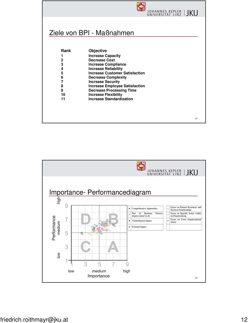 23 Importance- Performancediagram Comprehensive Approaches Part of Business Process Improvement Cycle Technological Impact External Impact Focus on Human