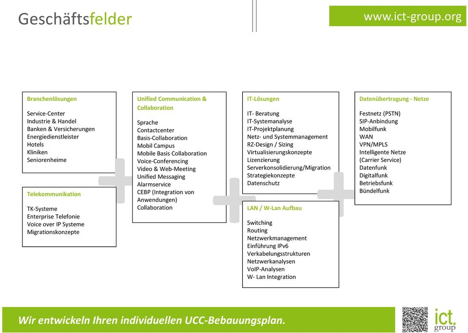 Unified Messaging Alarmservice CEBP (Integration von Anwendungen) Collaboration IT-Lösungen IT- Beratung IT-Systemanalyse IT-Projektplanung Netz- und Systemmanagement RZ-Design / Sizing