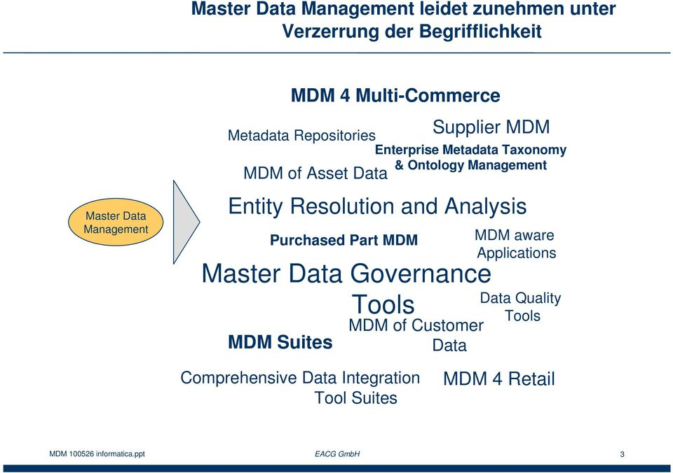 MDM Entity Resolution and Analysis Purchased Part MDM Master Data Governance Tools MDM Suites MDM of Customer Data