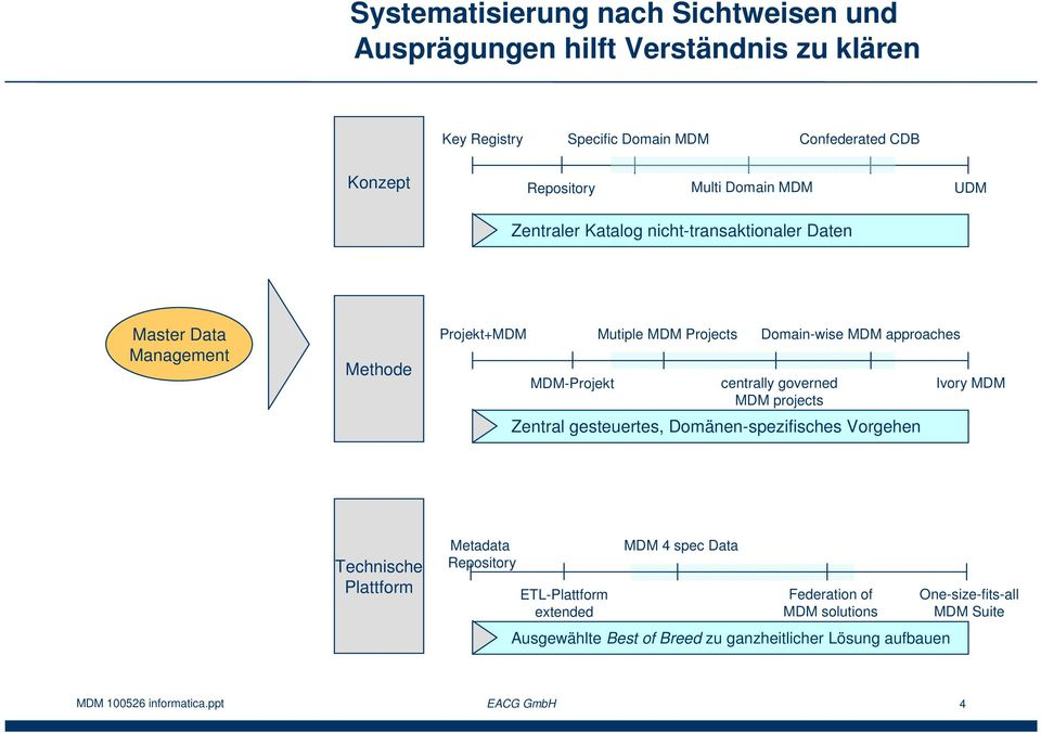 centrally governed MDM projects Zentral gesteuertes, Domänen-spezifisches Vorgehen Ivory MDM Technische Plattform Metadata Repository ETL-Plattform extended MDM