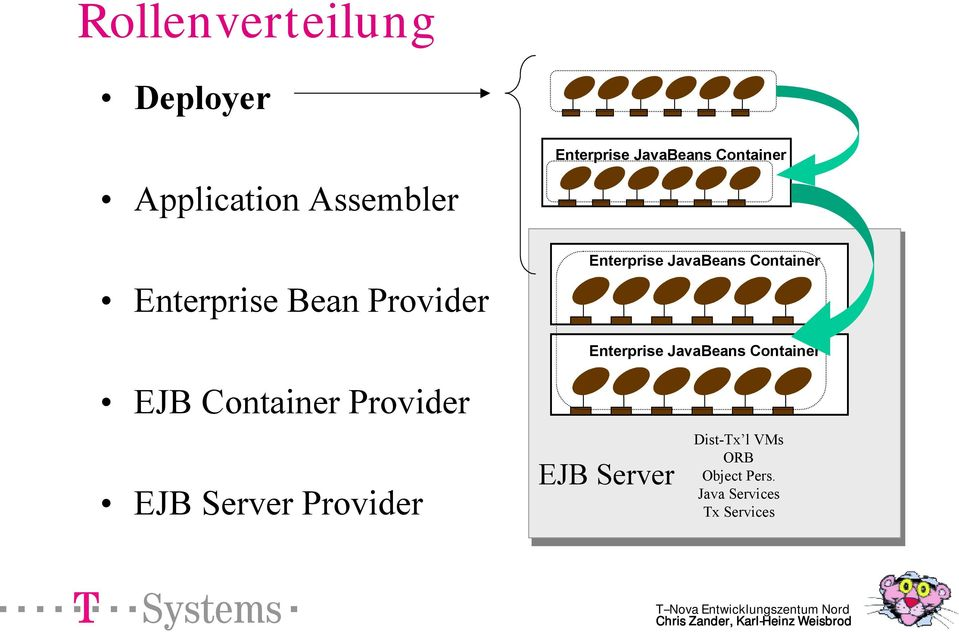 Container Enterprise JavaBeans Container EJB Container Provider EJB