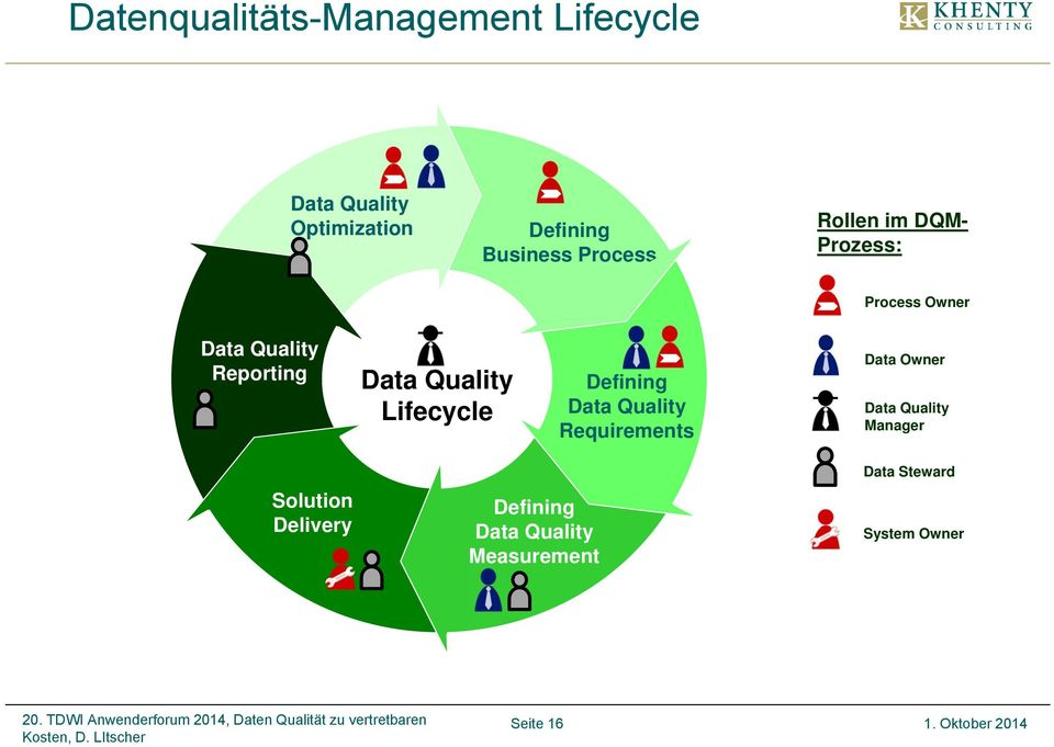 Lifecycle Defining Data Quality Requirements Data Owner Data Quality Manager