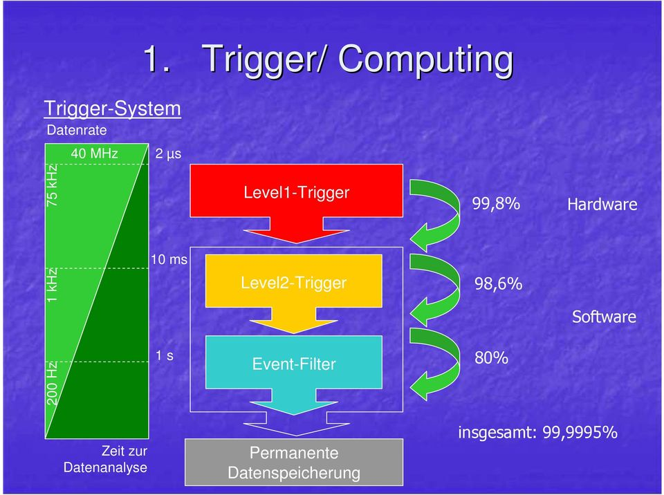 Hardware 10 ms 1 khz Level2-Trigger 98,6% Software 200 Hz