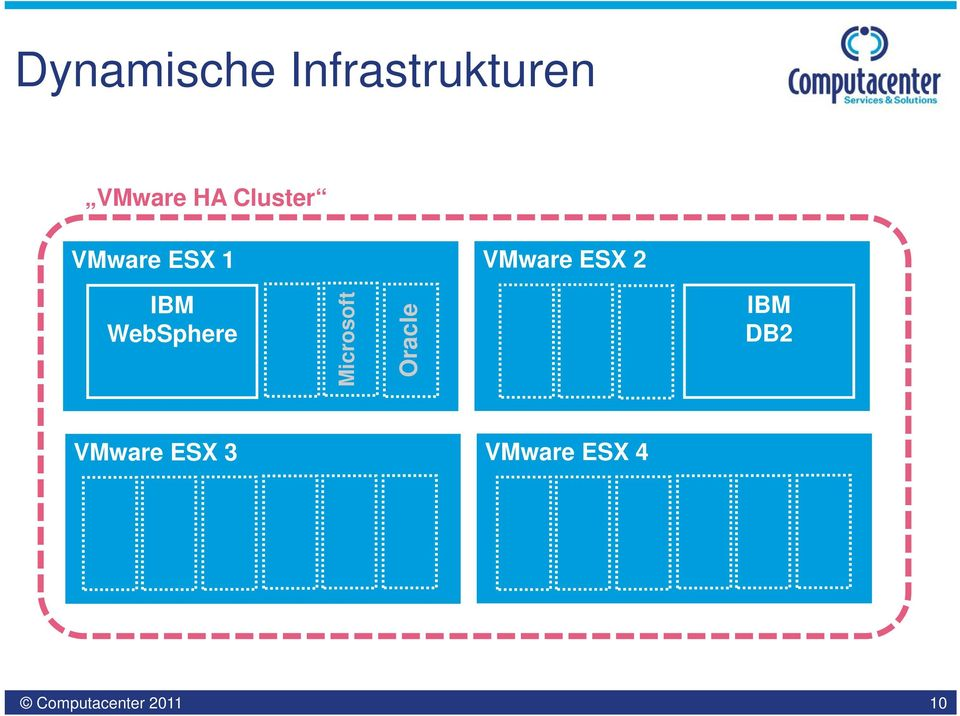 VMware ESX 2 WebSphere Microsoft
