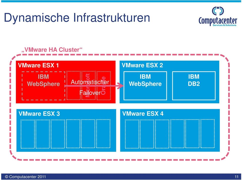 WebSphere Microsoft Oracle Automatischer